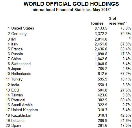 imf gold may 2018